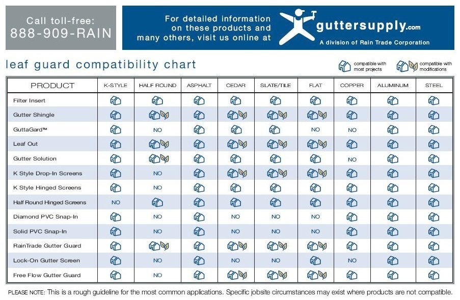 Leaf Guard Compatibility Chart - Click Image For Larger View