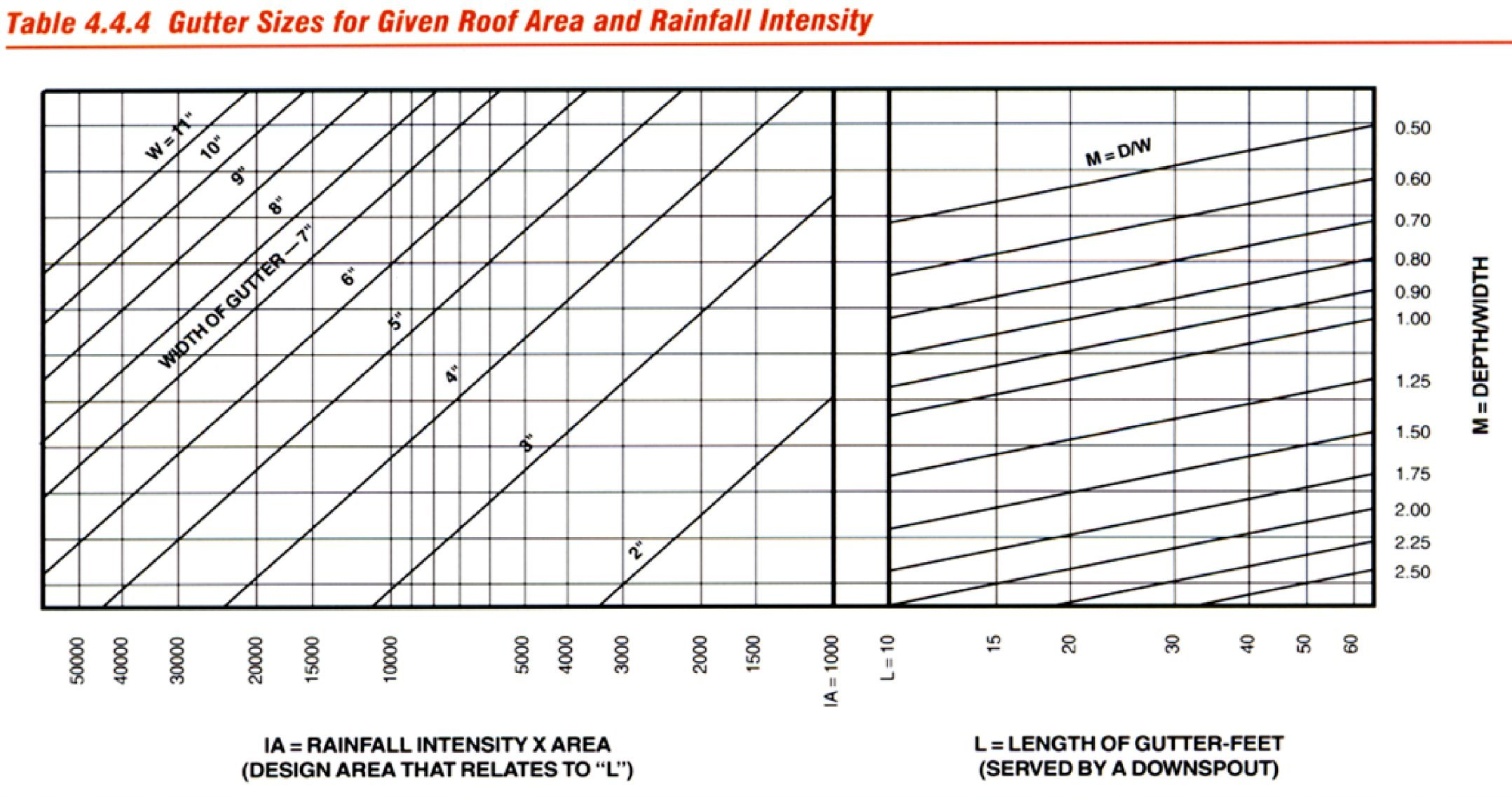 Gutter Sizes for Given Roof Area and Rainfall Intensity