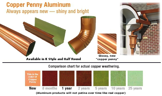 Copper Penny Gutters & Gutter Accessories