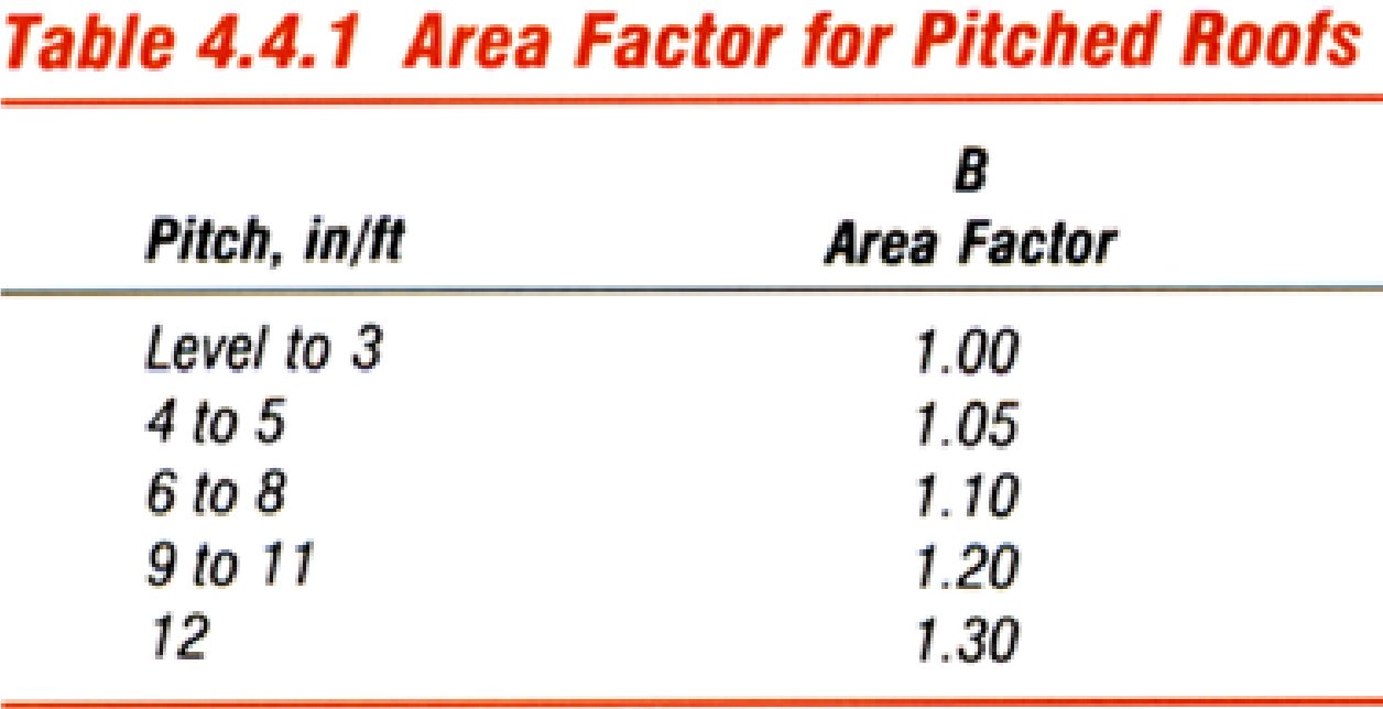 Area Factor for Pitched Roofs