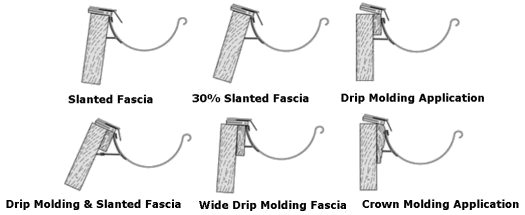 Angles That The Gutter Wedge Can Used For