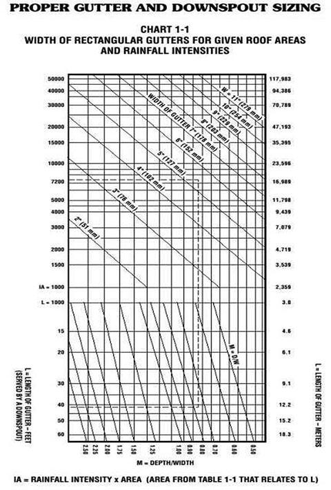 Proper Gutter Downspout Sizing | Gutter Supply